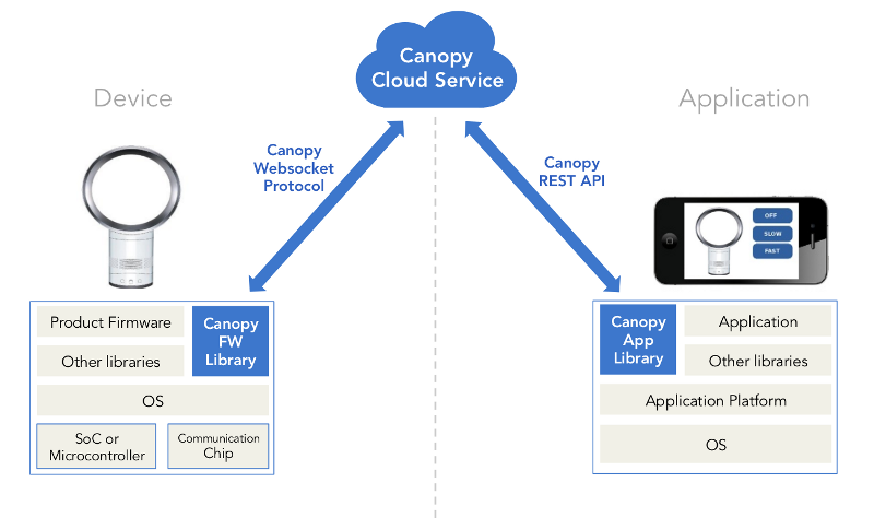 Canopy - An Open Source Platform for the Internet of Things